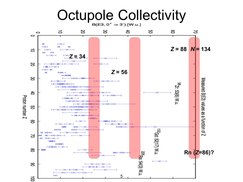 5 Octupole Collectivity Rn (Z=86)? Z = 34 Z = 56 Z = 88N = 134