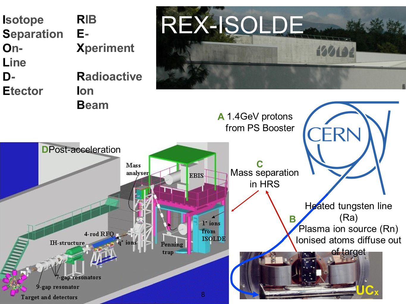 8 REX-ISOLDE Isotope Separation On- Line D- Etector RIB E- Xperiment Radioactive Ion Beam 1.4GeV protons from PS Booster A Heated tungsten line (Ra) Plasma ion source (Rn) Ionised atoms diffuse out of target B Mass separation in HRS C DPost-acceleration 8 UC x