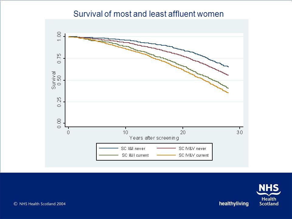 Survival of most and least affluent women