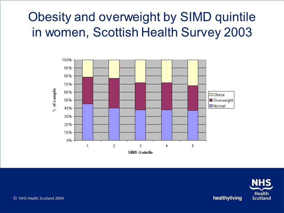 Obesity and overweight by SIMD quintile in women, Scottish Health Survey 2003