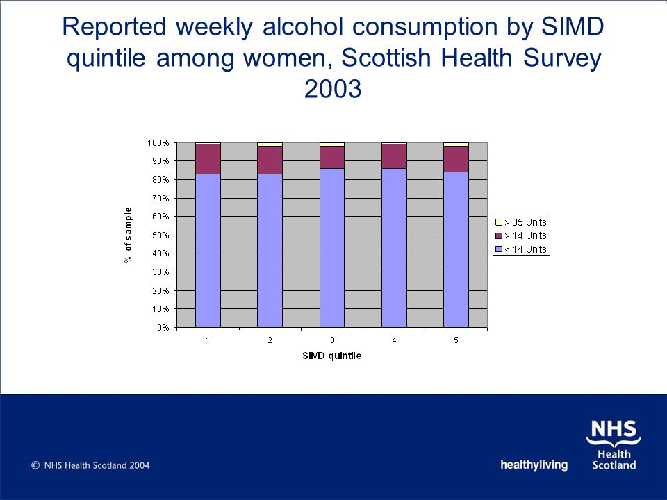 Reported weekly alcohol consumption by SIMD quintile among women, Scottish Health Survey 2003