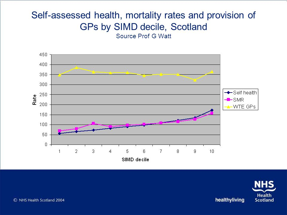 Self-assessed health, mortality rates and provision of GPs by SIMD decile, Scotland Source Prof G Watt