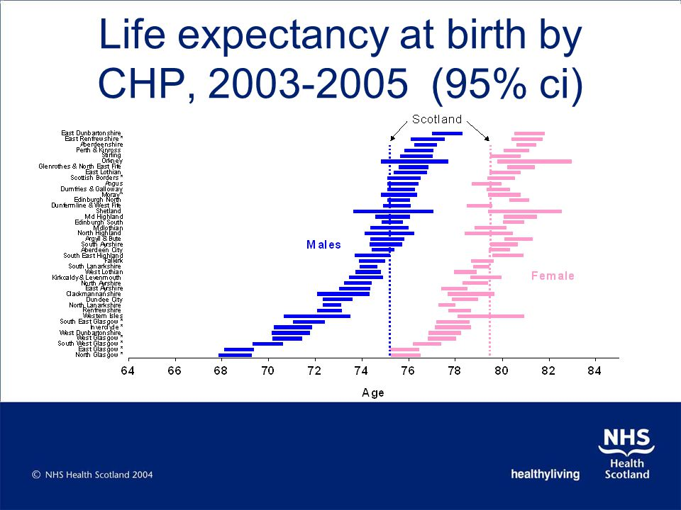 Life expectancy at birth by CHP, 2003-2005 (95% ci)