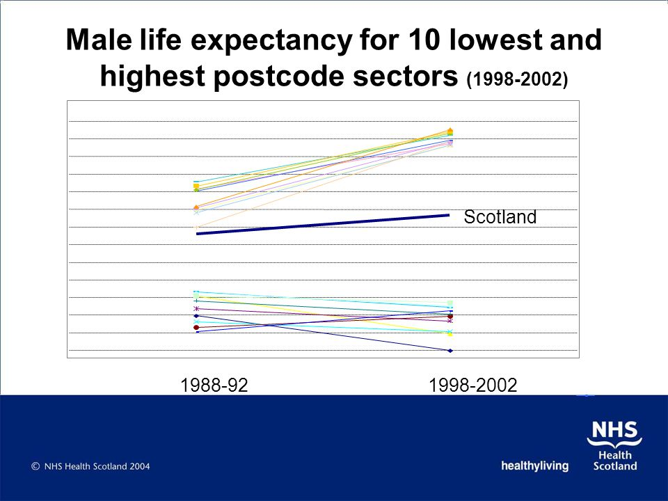 Male life expectancy for 10 lowest and highest postcode sectors (1998-2002)