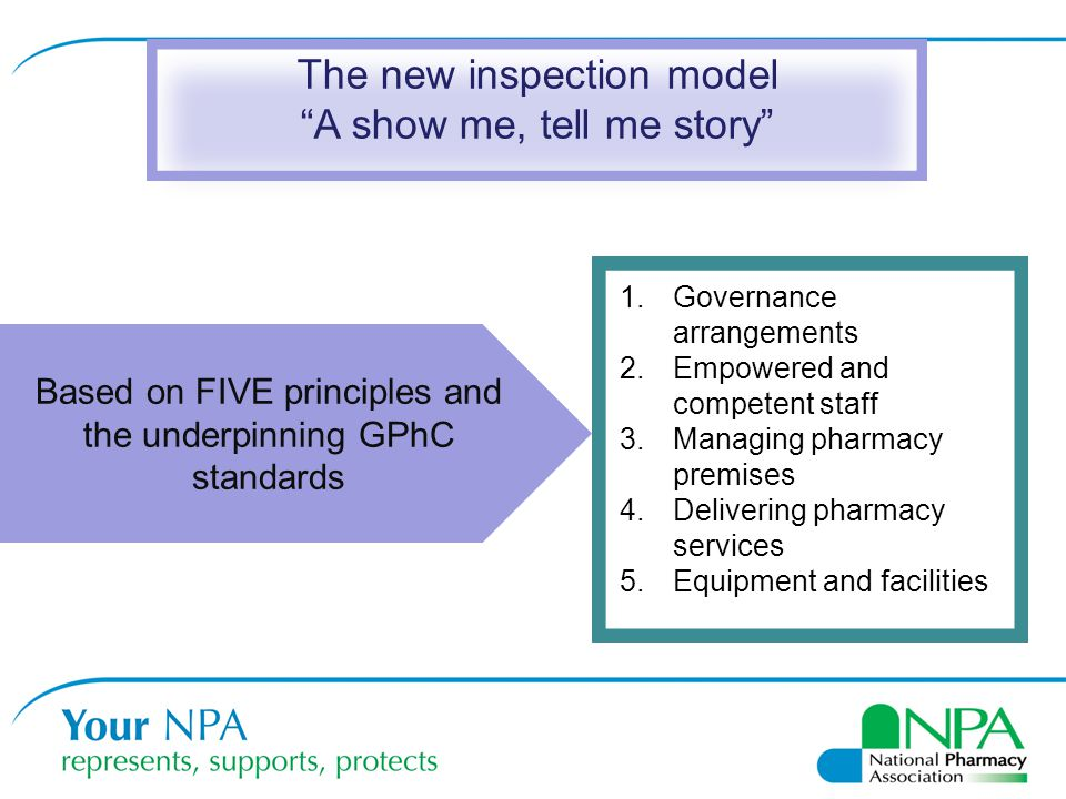 "The new inspection model ""A show me, tell me story"" 1.Governance arrangements 2.Empowered and competent staff 3.Managing pharmacy premises 4.Deliverin"