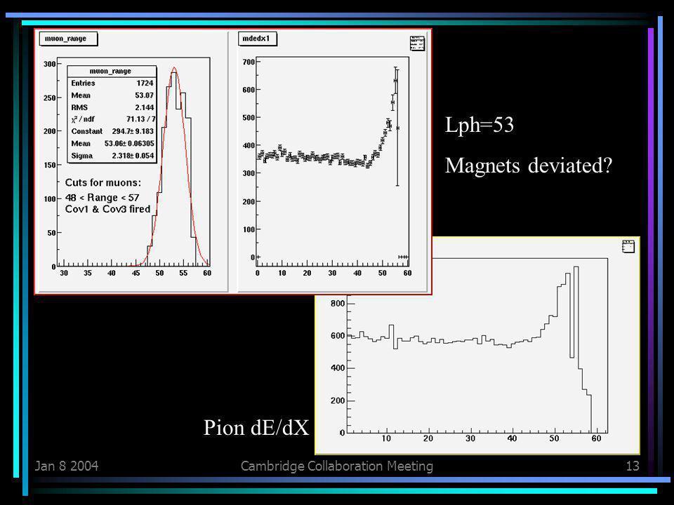 Jan 8 2004Cambridge Collaboration Meeting13 Pion dE/dX Lph=53 Magnets deviated