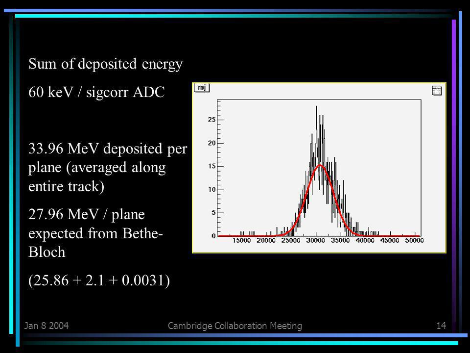 Jan Cambridge Collaboration Meeting14 Sum of deposited energy 60 keV / sigcorr ADC MeV deposited per plane (averaged along entire track) MeV / plane expected from Bethe- Bloch ( )