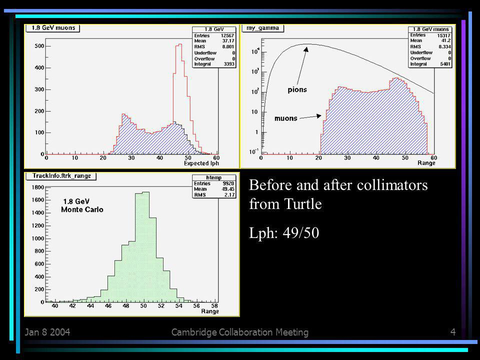Jan 8 2004Cambridge Collaboration Meeting4 Before and after collimators from Turtle Lph: 49/50