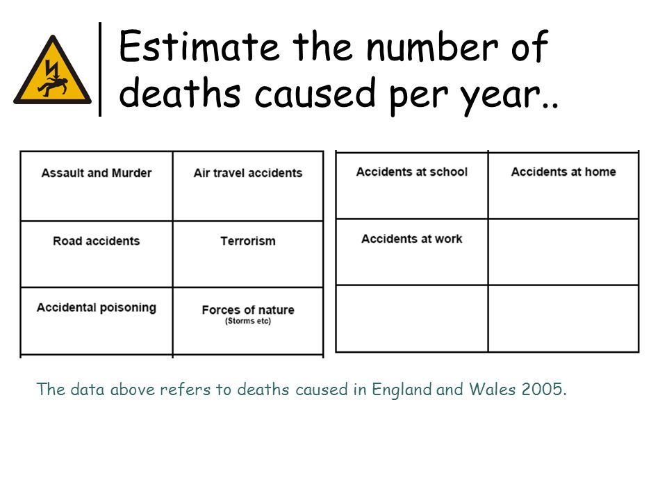 Estimate the number of deaths caused per year..