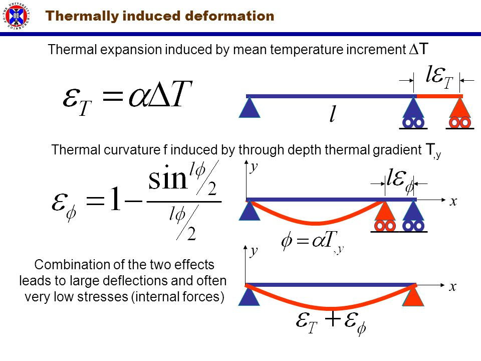 Thermally induced deformation Thermal expansion induced by mean temperature increment  T l ll Thermal curvature f induced by through depth thermal gr