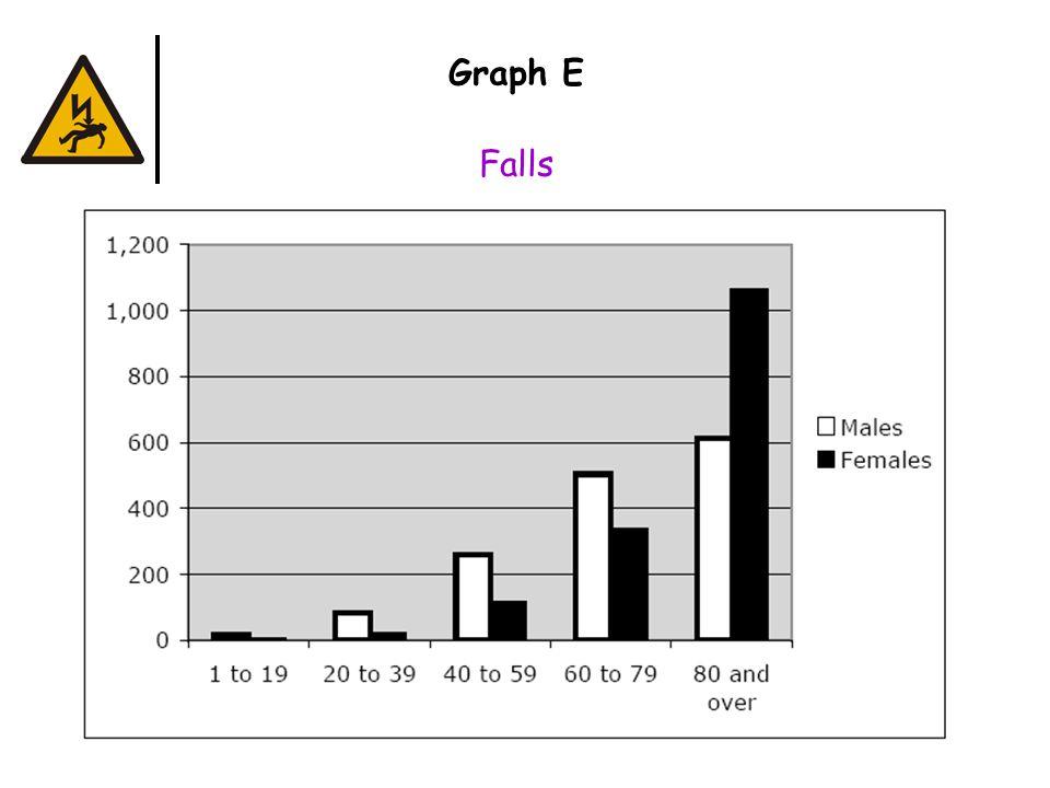 Graph E Falls