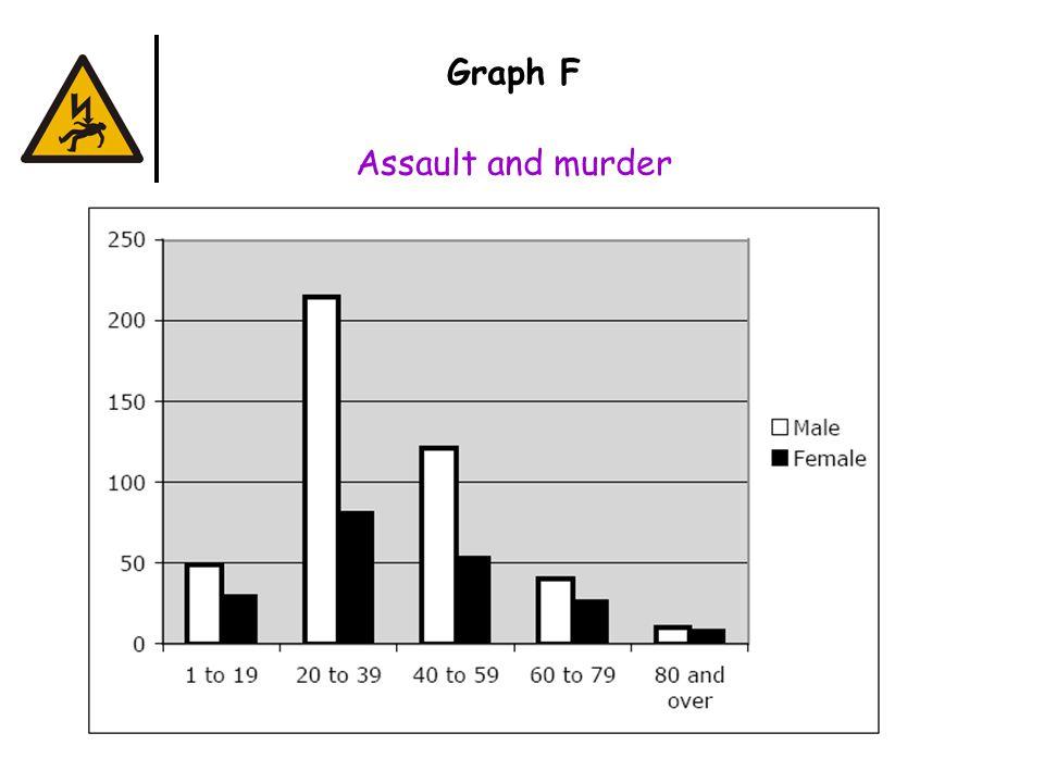 Graph F Assault and murder