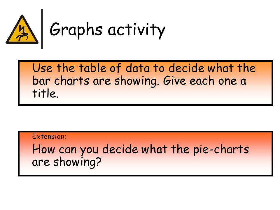 Graph A Total population