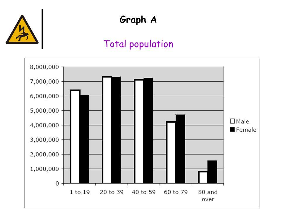 Graph B Total illness