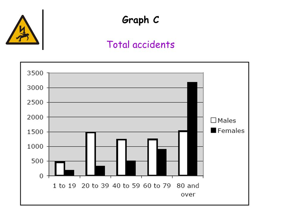 Graph C Total accidents