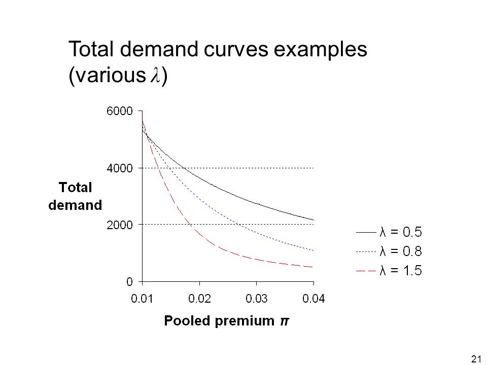 21 Total demand curves examples (various λ )