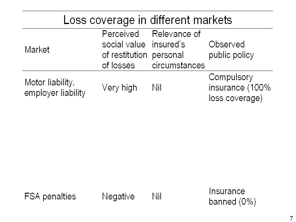 18 Alternative definitions of loss coverage In our model, loss always 1, and insurance 1 or 0 More generally, could have loss coverage = Or prioritise losses up to a limit (eg moratorium) Or could place greater weight on restitution of higher risks' losses, even ex-post (like a spectral risk measure, but weighted by risk not severity)