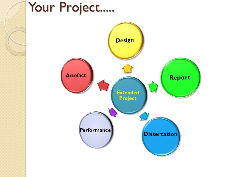 Assessment Criteria Management of a project (20%) Using resources (20%) Developing & realising (40%) Reviewing the project (20%) OCR Extended Project Handbook (2009)