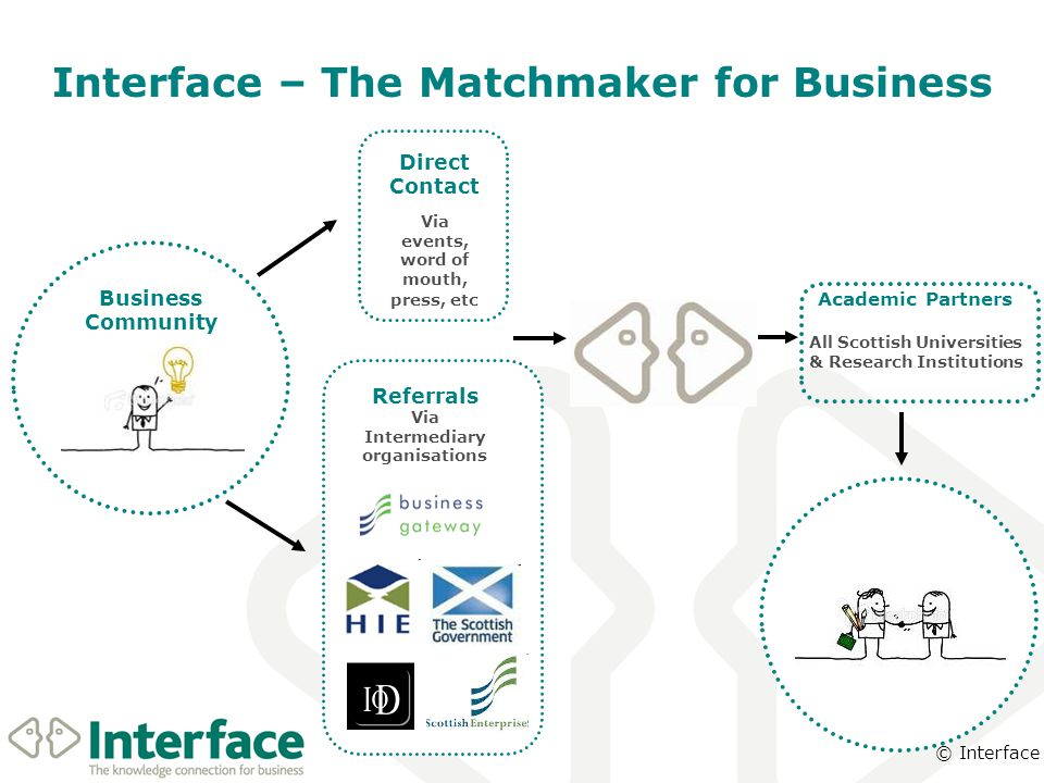 © Interface Business Community Interface – The Matchmaker for Business Academic Partners All Scottish Universities & Research Institutions Direct Contact Via events, word of mouth, press, etc Referrals Via Intermediary organisations