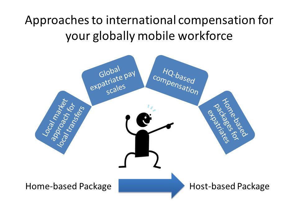 Approaches to international compensation for your globally mobile workforce Local market approach for local transfers Global expatriate pay scales HQ-based compensation Home-based packages for expatriates Home-based PackageHost-based Package