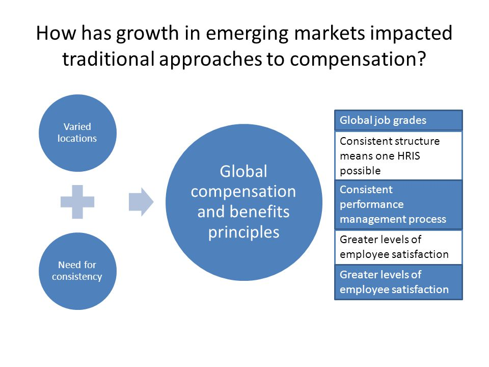How has growth in emerging markets impacted traditional approaches to compensation? Varied locations Need for consistency Global compensation and bene