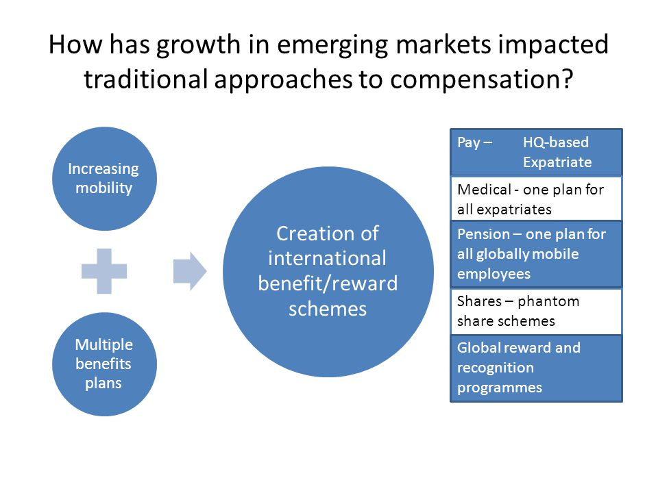 How has growth in emerging markets impacted traditional approaches to compensation.