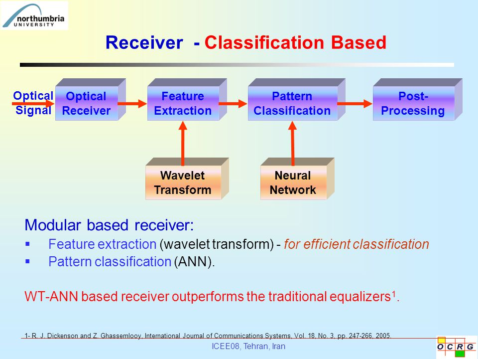 ICEE08, Tehran, Iran Wavelet Transform Neural Network Receiver - Classification Based Optical Receiver Feature Extraction Pattern Classification Post-