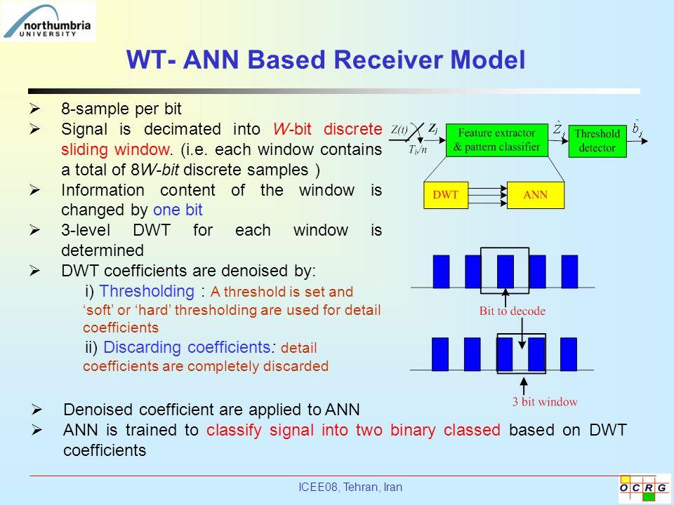 ICEE08, Tehran, Iran WT- ANN Based Receiver Model  8-sample per bit  Signal is decimated into W-bit discrete sliding window. (i.e. each window conta