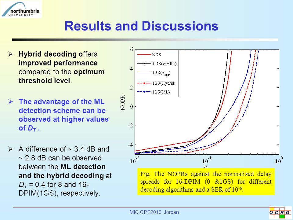 MIC-CPE2010, Jordan Results and Discussions  Hybrid decoding offers improved performance compared to the optimum threshold level.