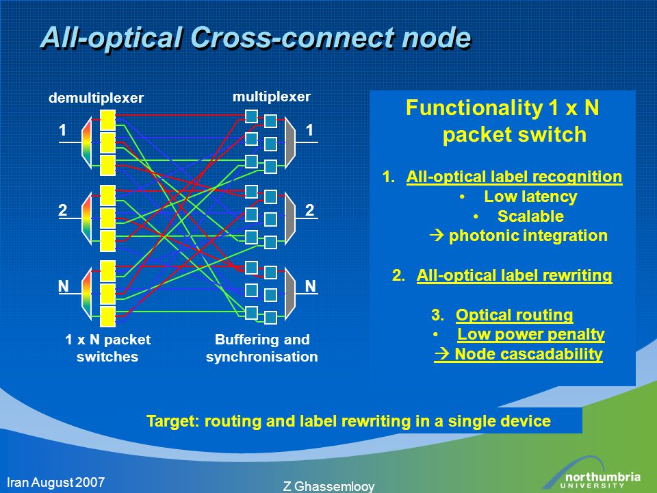 All-optical Cross-connect node Functionality 1 x N packet switch 1.All-optical label recognition Low latency Scalable  photonic integration 2.All-opt