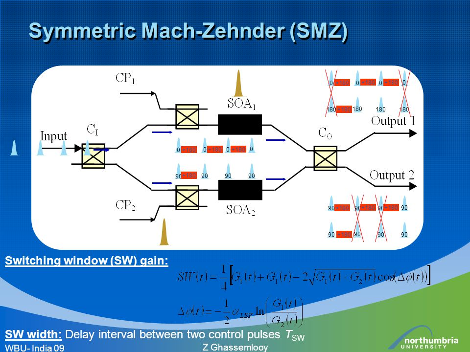 Z Ghassemlooy Symmetric Mach-Zehnder (SMZ) Switching window (SW) gain: SW width: Delay interval between two control pulses T SW WBU- India 09