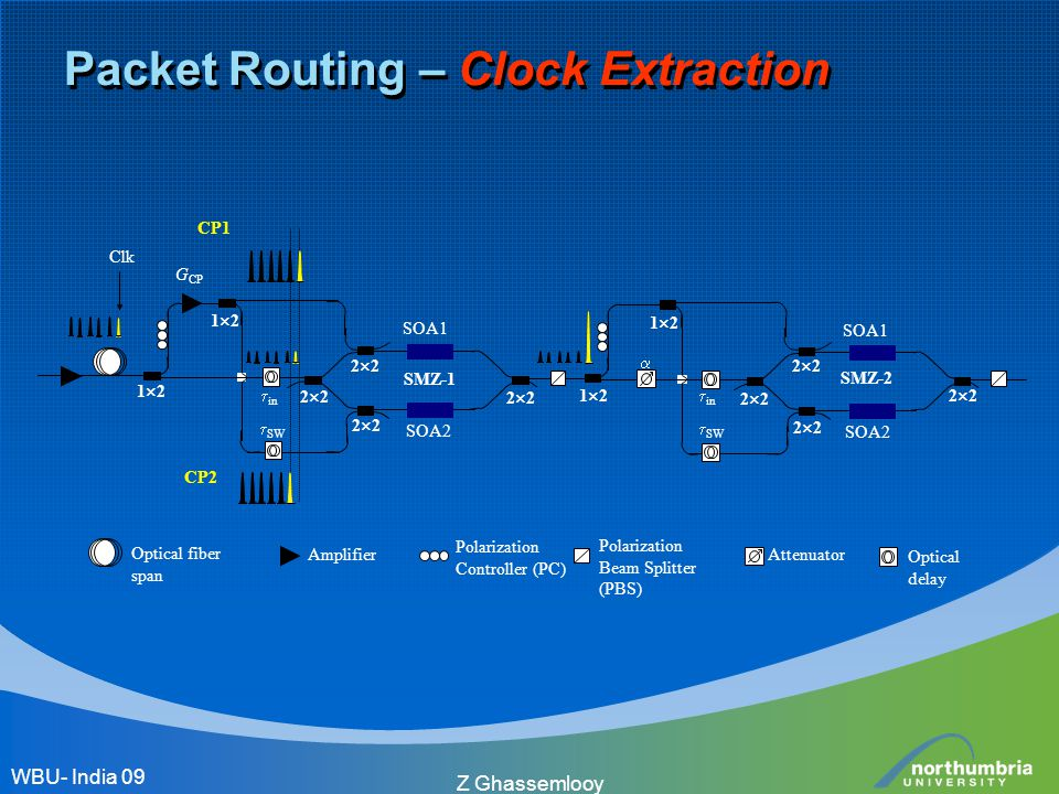 Z Ghassemlooy Packet Routing – Clock Extraction WBU- India 09
