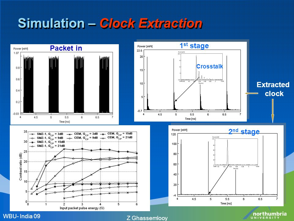 Simulation – Clock Extraction WBU- India 09 Z Ghassemlooy 2 nd stage Packet in Extracted clock 1 st stage Crosstalk