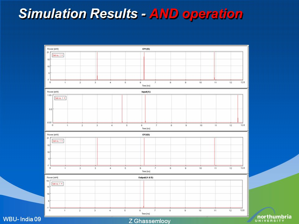 Simulation Results - AND operation WBU- India 09 Z Ghassemlooy