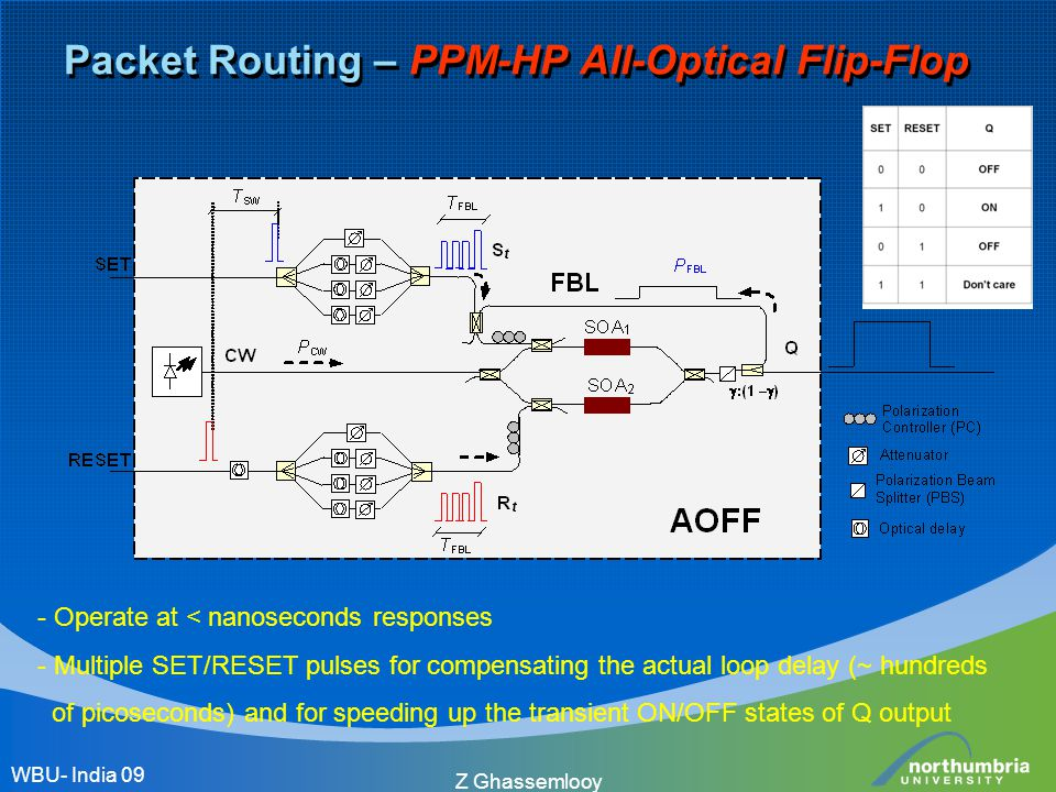 Z Ghassemlooy Packet Routing – PPM-HP All-Optical Flip-Flop - Operate at < nanoseconds responses - Multiple SET/RESET pulses for compensating the actu
