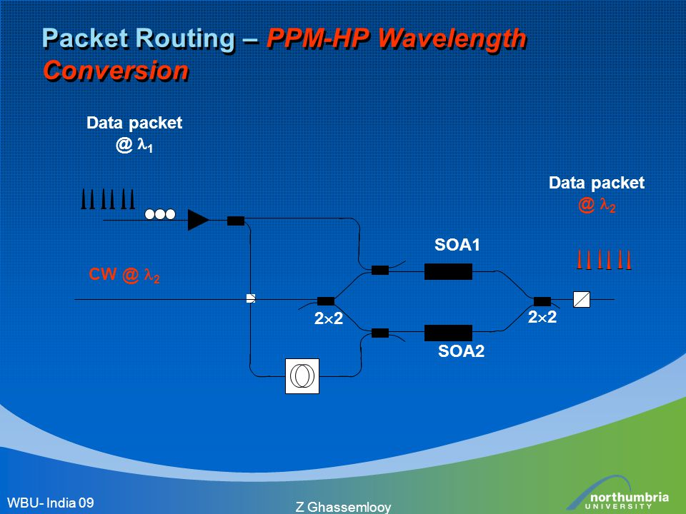 Z Ghassemlooy Packet Routing – PPM-HP Wavelength Conversion SOA1 SOA2 CW @ 2 Data packet @ 1 2222 2222 Data packet @ 2 WBU- India 09