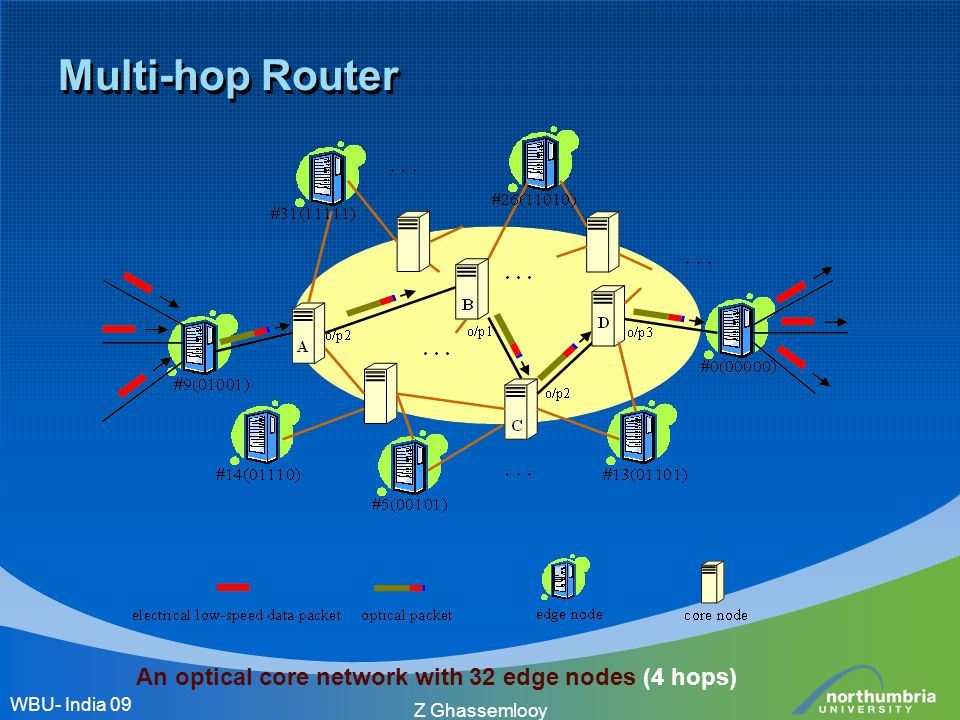 Multi-hop Router WBU- India 09 Z Ghassemlooy An optical core network with 32 edge nodes (4 hops)