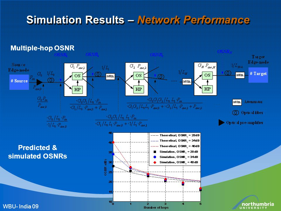 Simulation Results – Network Performance Multiple-hop OSNR Predicted & simulated OSNRs WBU- India 09