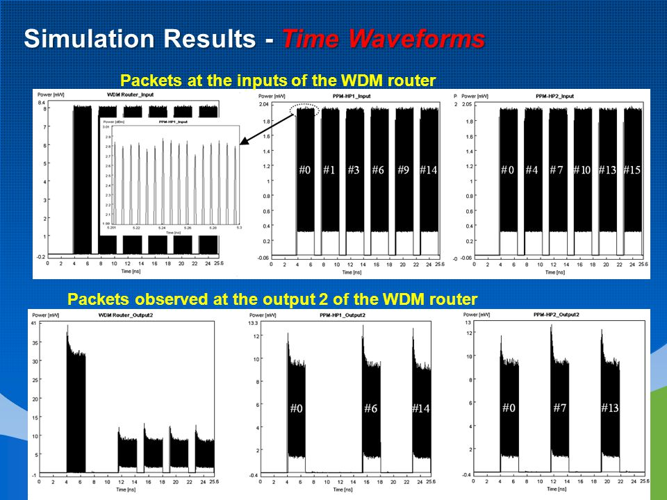 Simulation Results - Time Waveforms Packets at the inputs of the WDM router Packets observed at the output 2 of the WDM router