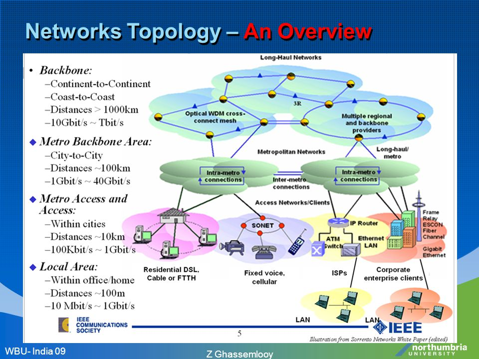 Z Ghassemlooy Networks Topology – An Overview WBU- India 09
