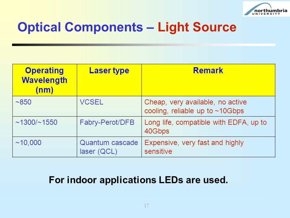 Optical Components – Light Source Operating Wavelength (nm) Laser typeRemark ~850VCSELCheap, very available, no active cooling, reliable up to ~10Gbps