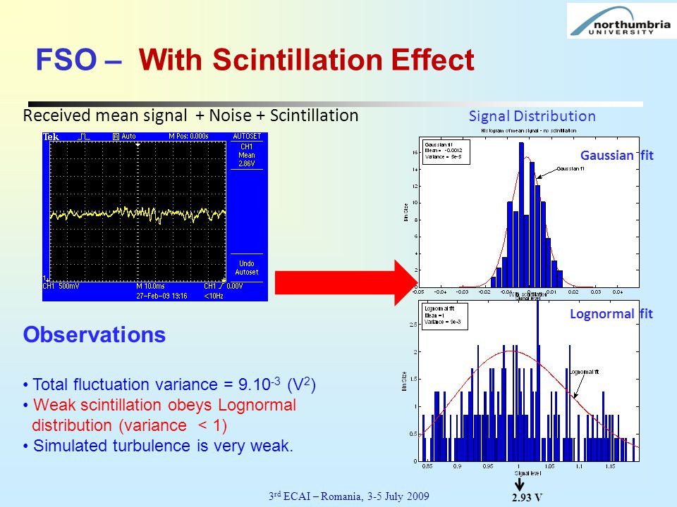 2.93 V Total fluctuation variance = 9.10 -3 (V 2 ) Weak scintillation obeys Lognormal distribution (variance < 1) Simulated turbulence is very weak. S