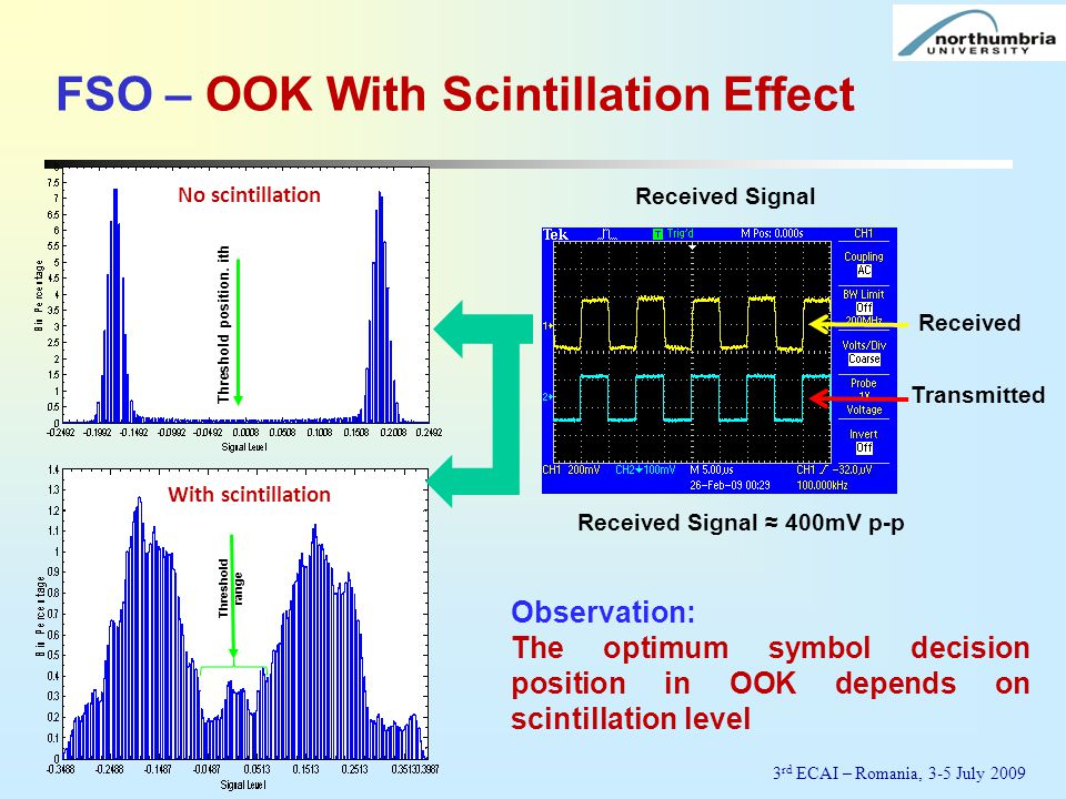 Observation: The optimum symbol decision position in OOK depends on scintillation level Transmitted Received Signal Received No scintillation With sci
