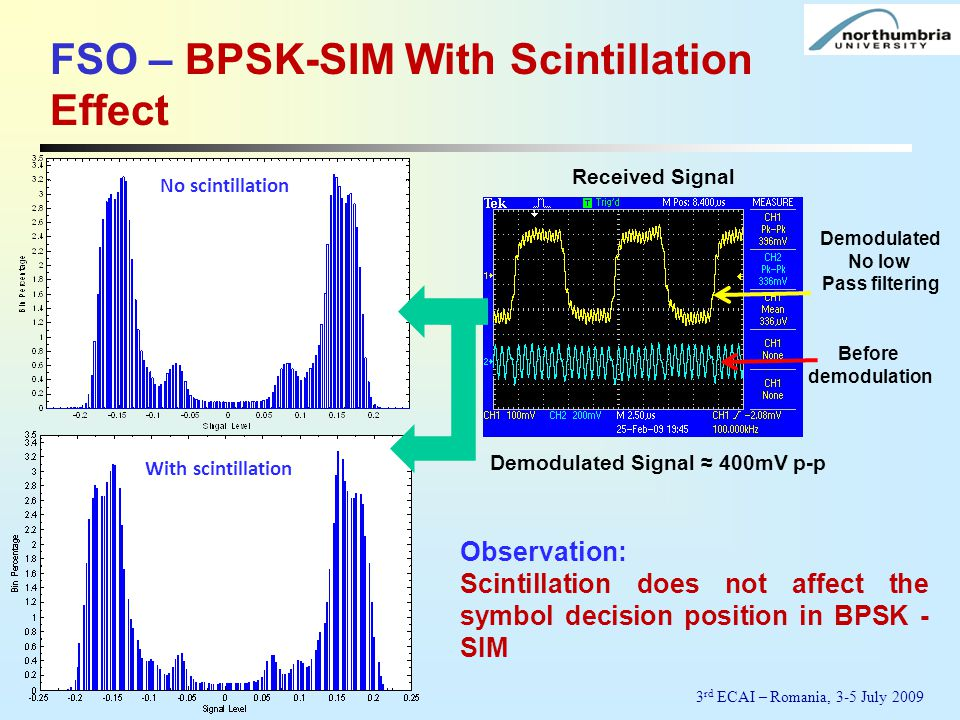 With scintillation No scintillation Demodulated No low Pass filtering Before demodulation Received Signal Demodulated Signal ≈ 400mV p-p Observation:
