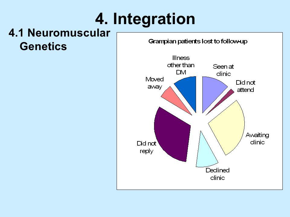 4. Integration 4.1 Neuromuscular Genetics