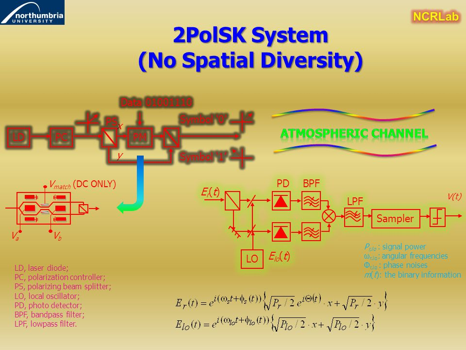 x y VbVb VaVa V match (DC ONLY) 2PolSK System (No Spatial Diversity) LD, laser diode; PC, polarization controller; PS, polarizing beam splitter; LO, l