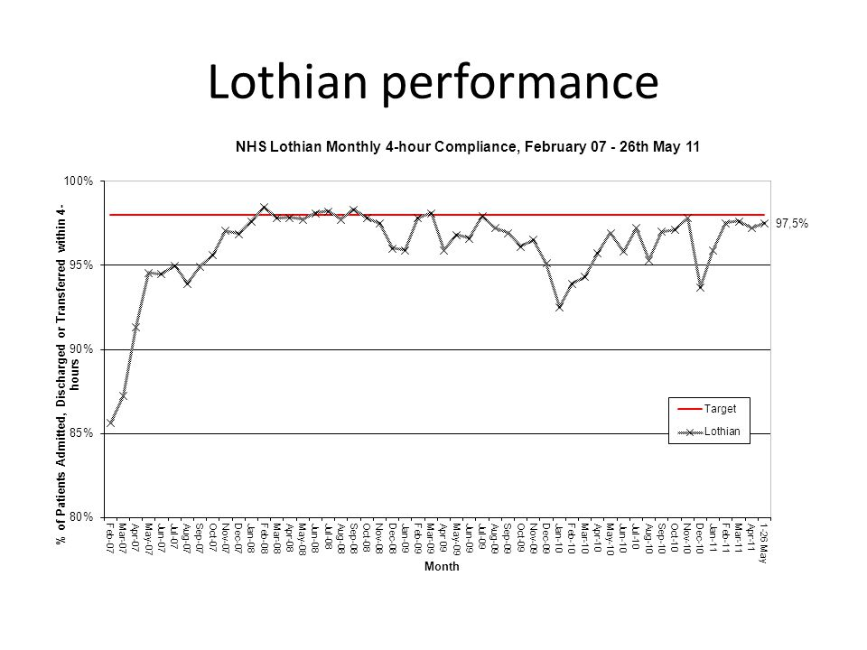 Lothian performance
