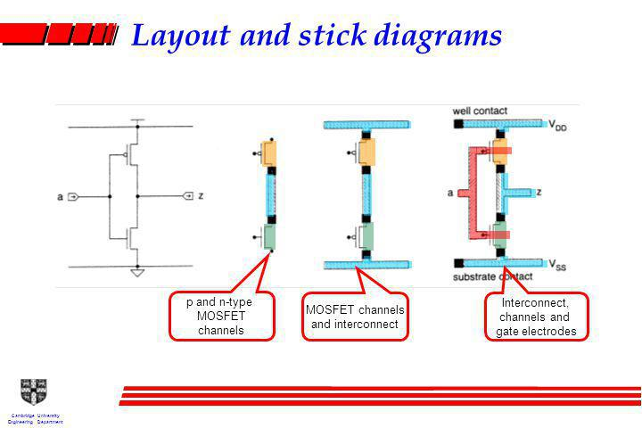 Cambridge University Engineering Department Layout and stick diagrams p and n-type MOSFET channels MOSFET channels and interconnect Interconnect, channels and gate electrodes