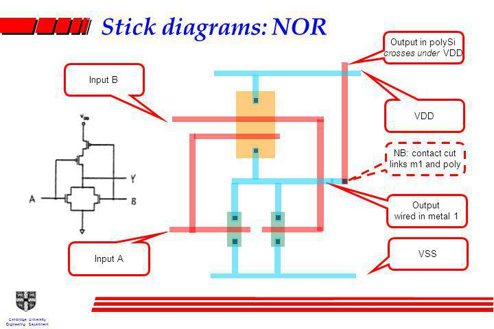 Cambridge University Engineering Department Output in polySi crosses under VDD Stick diagrams: NOR Output wired in metal 1 Input B Input A VDD VSS NB: contact cut links m1 and poly