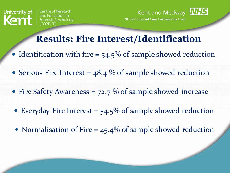 Identification with fire = 54.5% of sample showed reduction Serious Fire Interest = 48.4 % of sample showed reduction Fire Safety Awareness = 72.7 % o